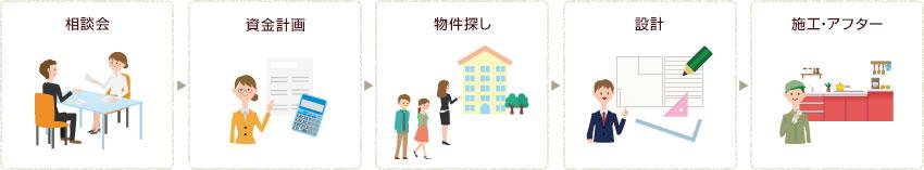 相談会→資金計画→物件探し→設計→施工・アフター